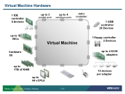 VSICM55 - Slide 03-10 - Virtual Machine Hardware