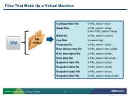 VSICM55 - Slide 03-07 - Files That Make Up a Virtual Machine