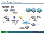 VSICM55 - Slide 12-07 - Update Manager Components